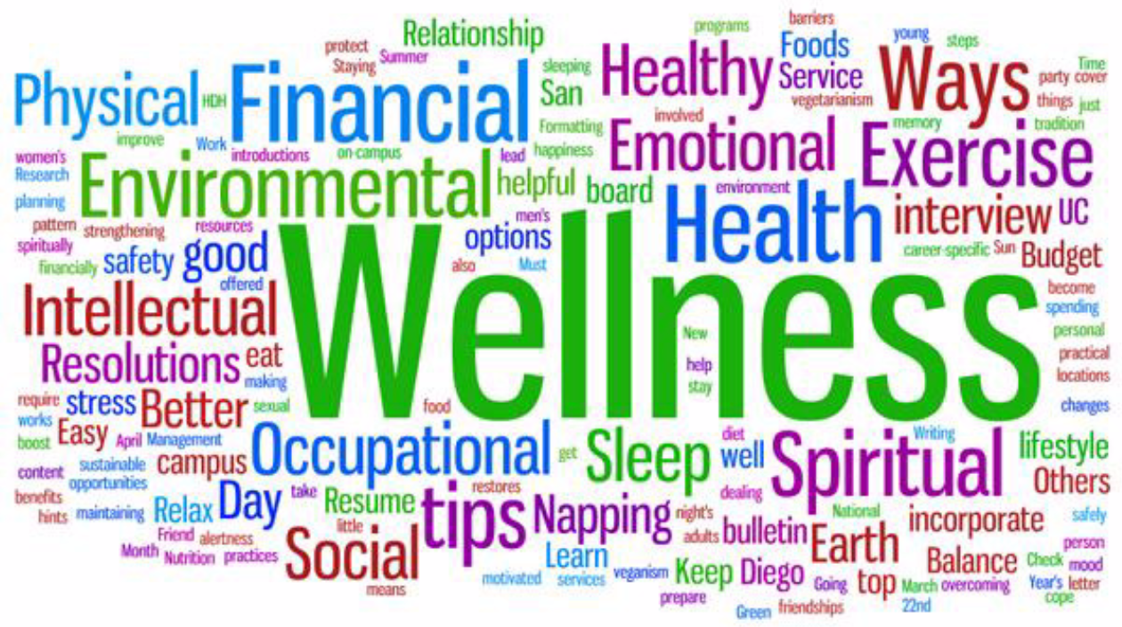 Image result for nutrition and wellness wordle